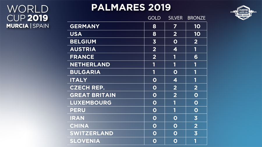 palmares-wcup2019_1